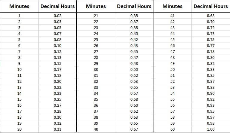 minutes to decimal hours conversion table